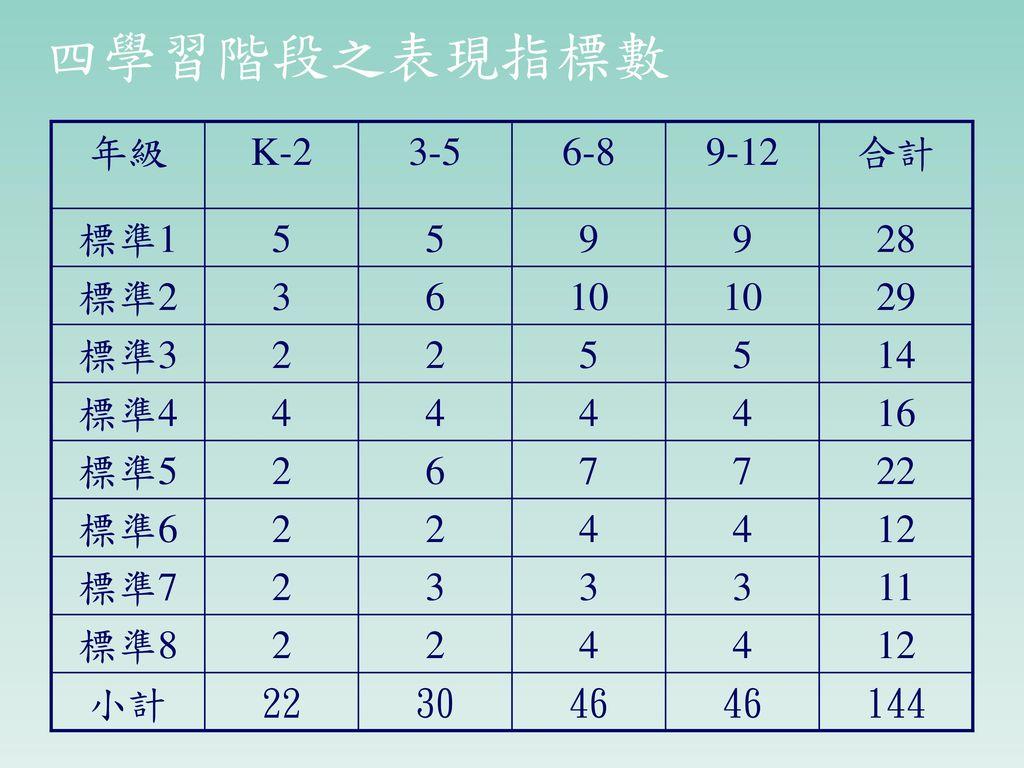 四學習階段之表現指標數 年級 K-2 3-5 6-8 9-12 合計 標準1 5 9 28 標準2 3 6 10 29 標準3 2 14