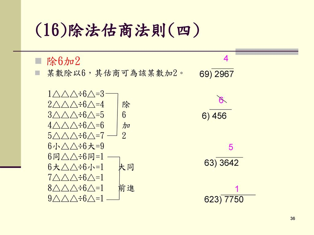 (16)除法估商法則(四) 除6加2 4 69) 2967 某數除以6,其估商可為該某數加2。 6 1△△△÷6△=3