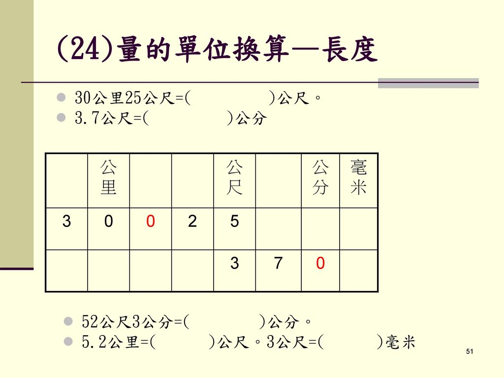 (24)量的單位換算—長度 30公里25公尺=( )公尺。 3.7公尺=( )公分 公里 公尺 公分 毫米 3 2 5 7