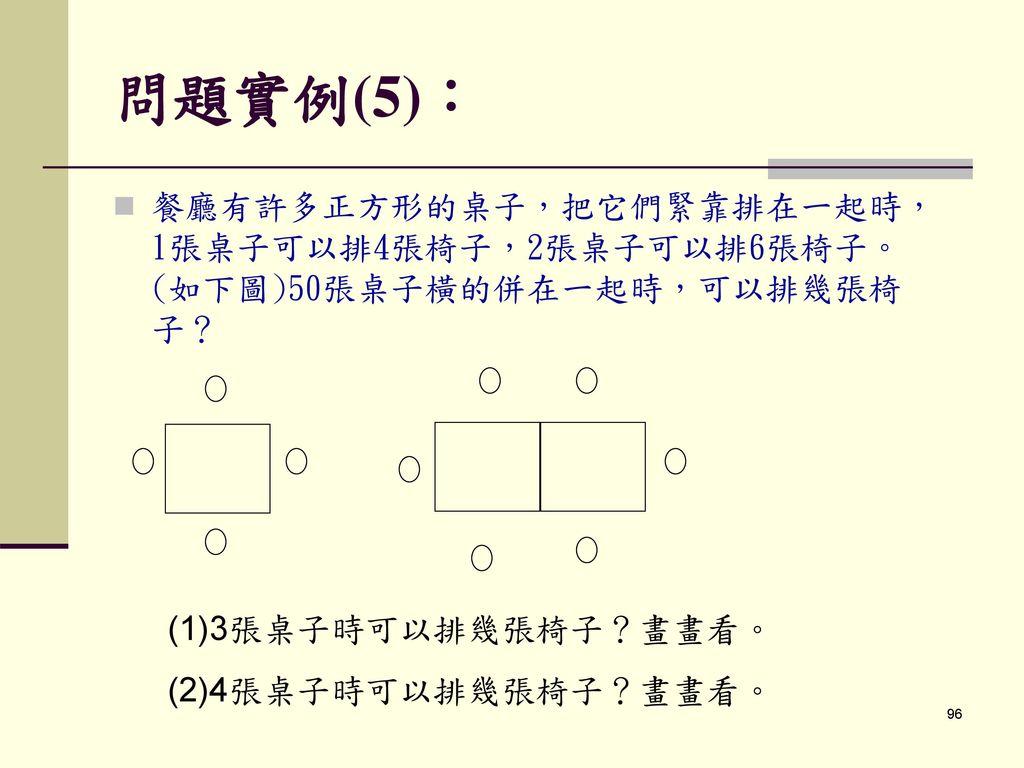 問題實例(5): 餐廳有許多正方形的桌子,把它們緊靠排在一起時,1張桌子可以排4張椅子,2張桌子可以排6張椅子。(如下圖)50張桌子橫的併在一起時,可以排幾張椅子? (1)3張桌子時可以排幾張椅子?畫畫看。