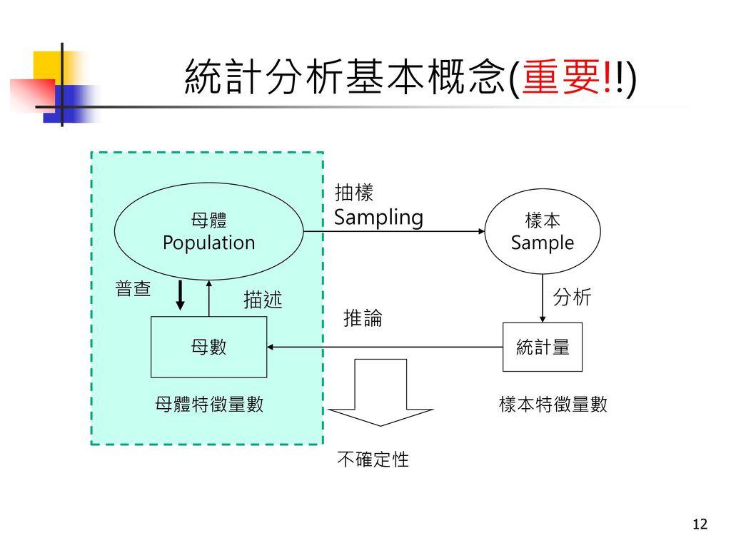 統計分析基本概念(重要!!) 抽樣 Sampling 分析 描述 推論 母體 Population 樣本 Sample 普查 母數 統計量