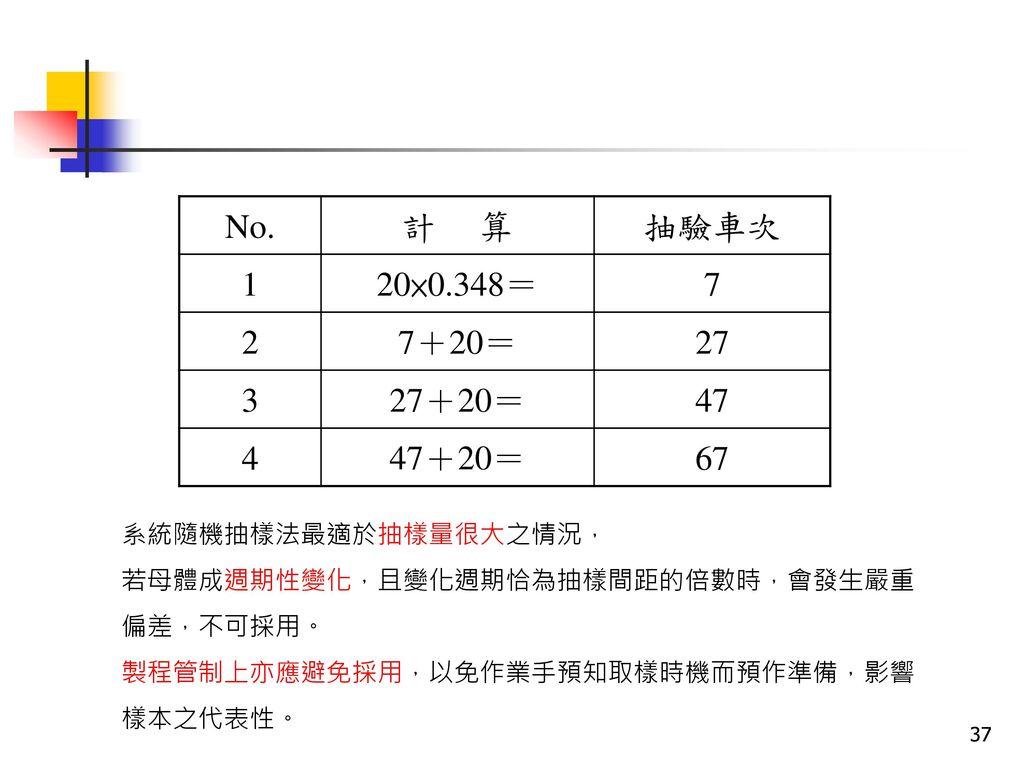 No. 計 算. 抽驗車次. 1. 20×0.348= 7. 2. 7+20= 27. 3. 27+20= 47. 4. 47+20= 67. 系統隨機抽樣法最適於抽樣量很大之情況,