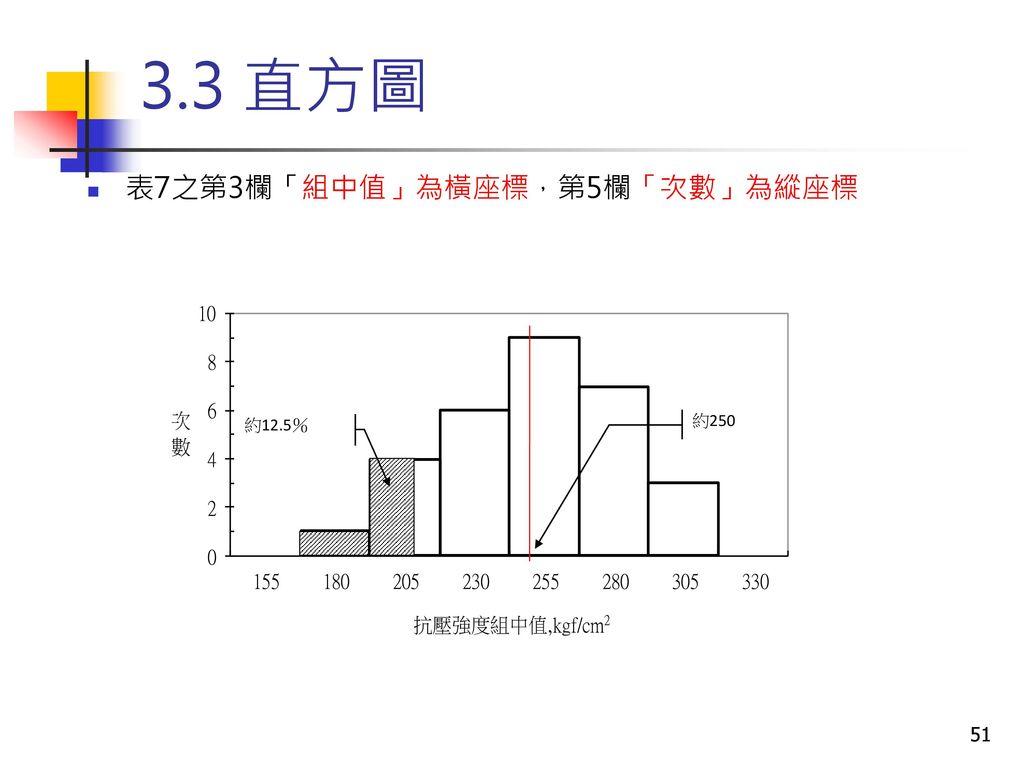 3.3 直方圖 表7之第3欄「組中值」為橫座標,第5欄「次數」為縱座標 約250 約12.5%