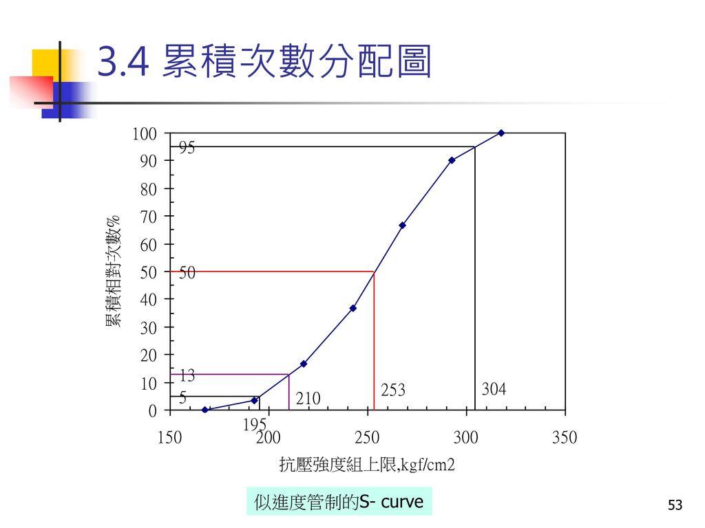 3.4 累積次數分配圖 似進度管制的S- curve