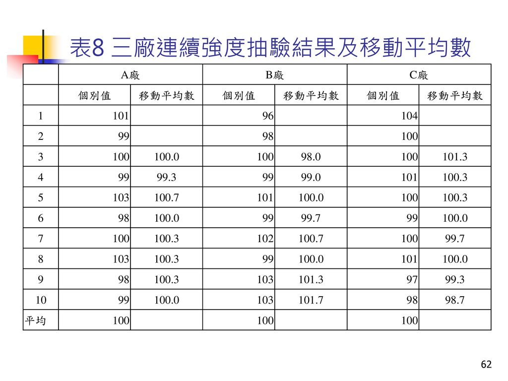 表8 三廠連續強度抽驗結果及移動平均數 A廠 B廠 C廠 個別值 移動平均數 1 101 96 104 2 99 98 100 3