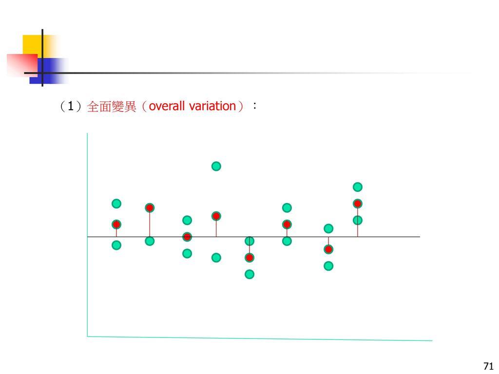 (1)全面變異(overall variation):