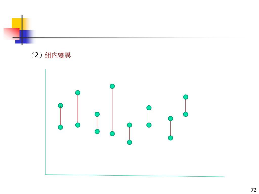 (2)組內變異
