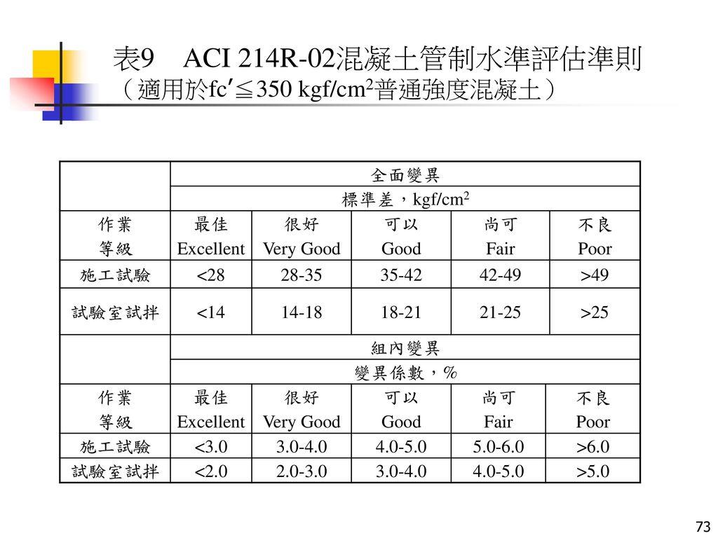 表9 ACI 214R-02混凝土管制水準評估準則 (適用於fc'≦350 kgf/cm2普通強度混凝土) 全面變異 標準差,kgf/cm2