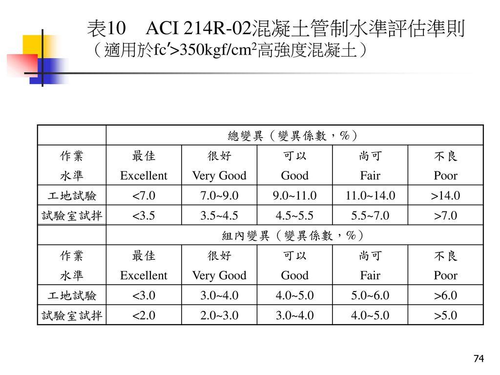 表10 ACI 214R-02混凝土管制水準評估準則 (適用於fc'>350kgf/cm2高強度混凝土) 總變異(變異係數,%) 作業
