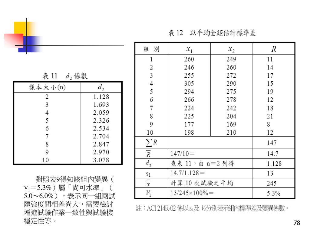 對照表9得知該組內變異(V1=5. 3%)屬「尚可水準」(5. 0~6
