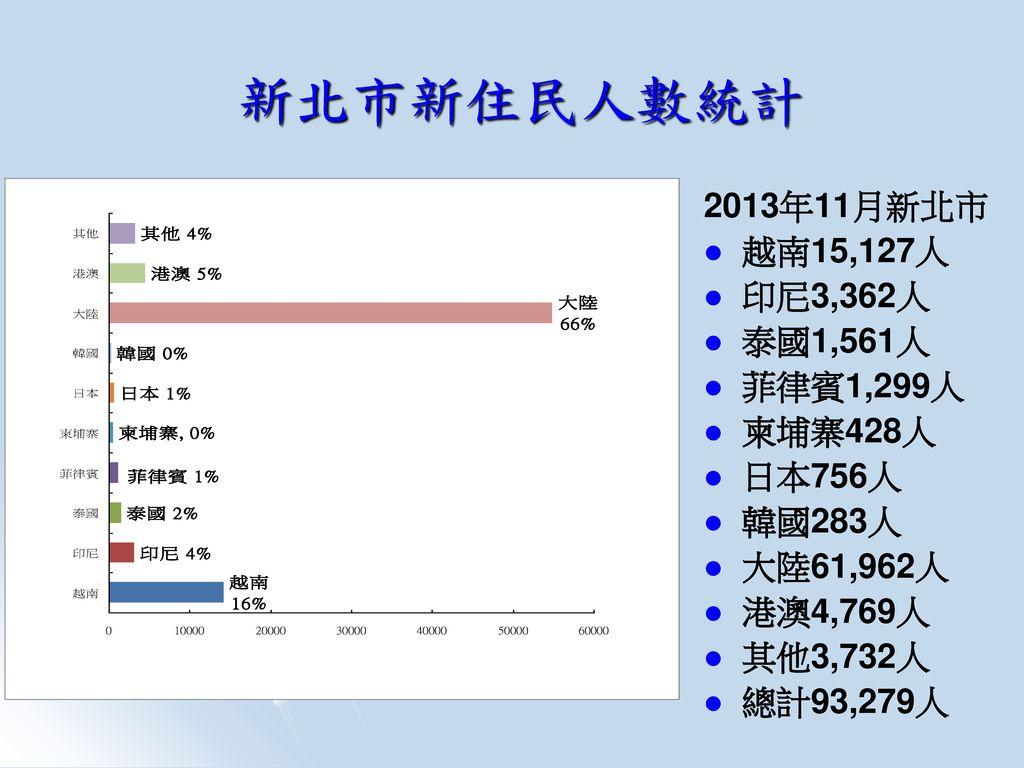 新北市新住民人數統計 2013年11月新北市 越南15,127人 印尼3,362人 泰國1,561人 菲律賓1,299人 柬埔寨428人