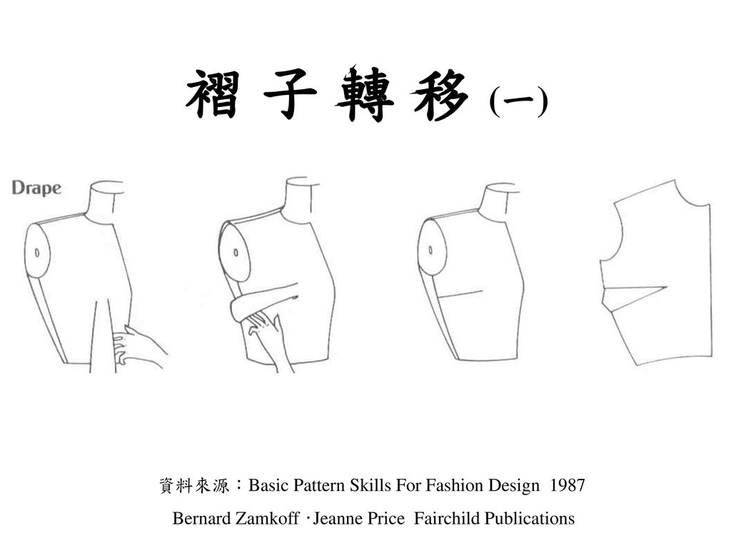 褶 子 轉 移 (一) 資料來源:Basic Pattern Skills For Fashion Design 1987