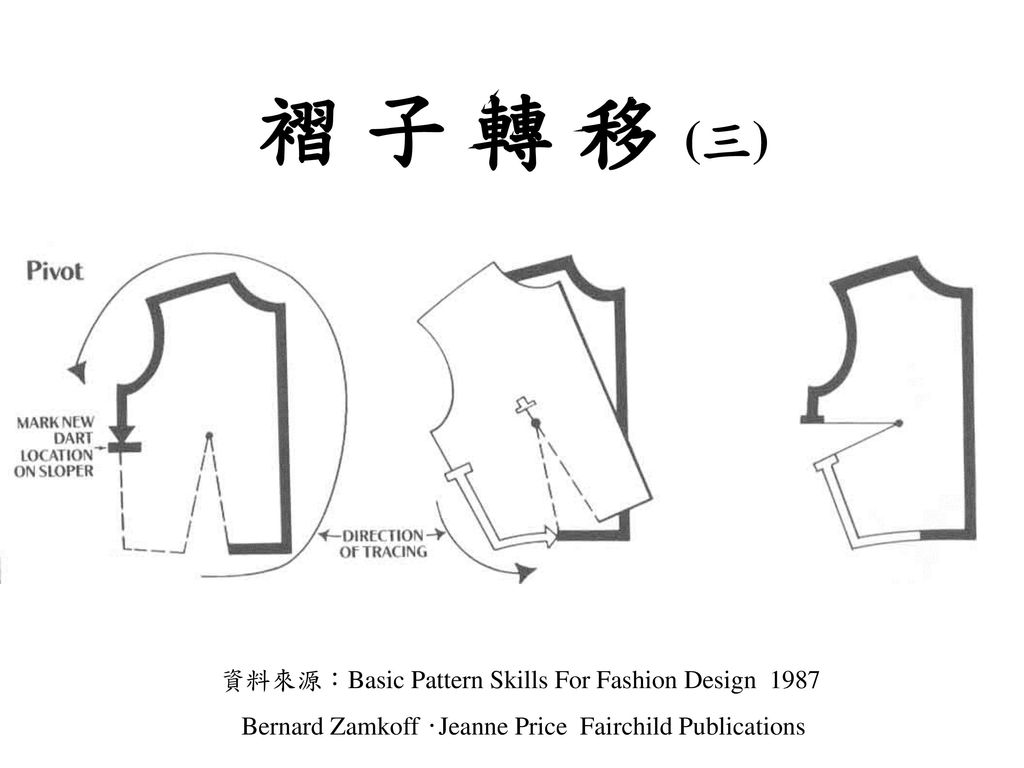褶 子 轉 移 (三) 資料來源:Basic Pattern Skills For Fashion Design 1987