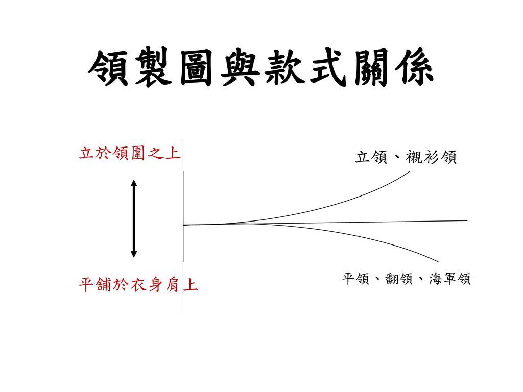 領製圖與款式關係 立於領圍之上 立領、襯衫領 平領、翻領、海軍領 平舖於衣身肩上