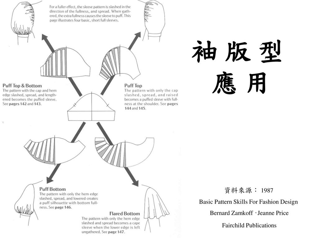 袖 版 型 應 用 資料來源: 1987 Basic Pattern Skills For Fashion Design