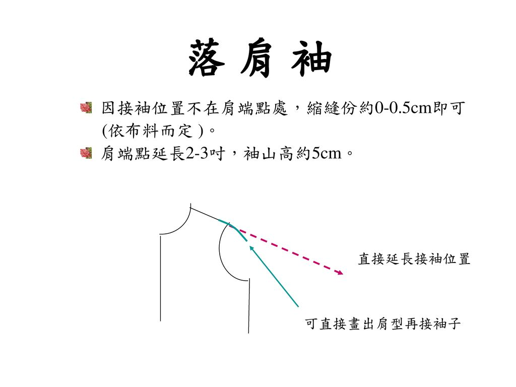 落 肩 袖 因接袖位置不在肩端點處,縮縫份約0-0.5cm即可 (依布料而定 )。 肩端點延長2-3吋,袖山高約5cm。 直接延長接袖位置