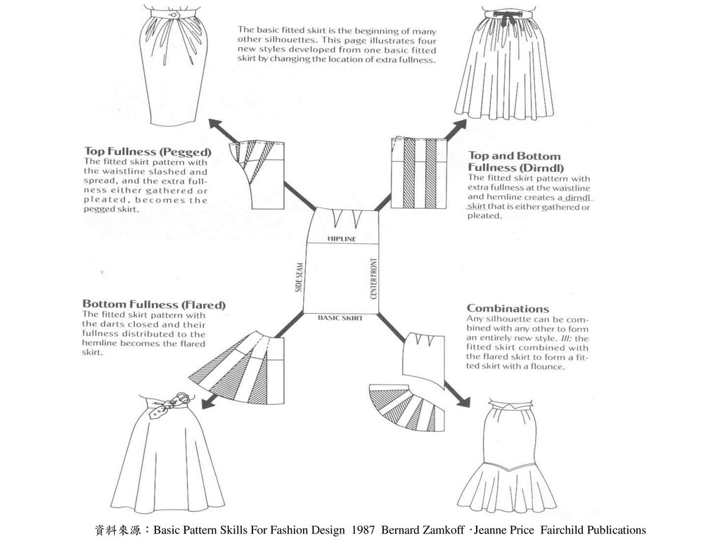 資料來源:Basic Pattern Skills For Fashion Design 1987 Bernard Zamkoff ‧Jeanne Price Fairchild Publications