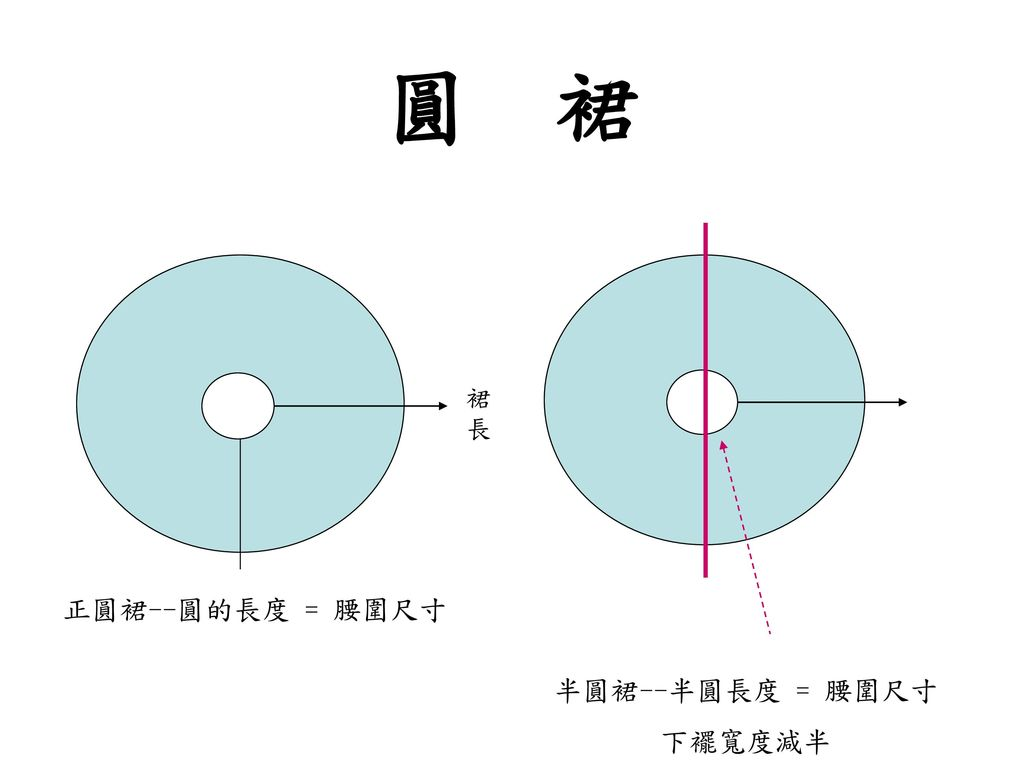 圓 裙 裙長 正圓裙--圓的長度 = 腰圍尺寸 半圓裙--半圓長度 = 腰圍尺寸 下襬寬度減半
