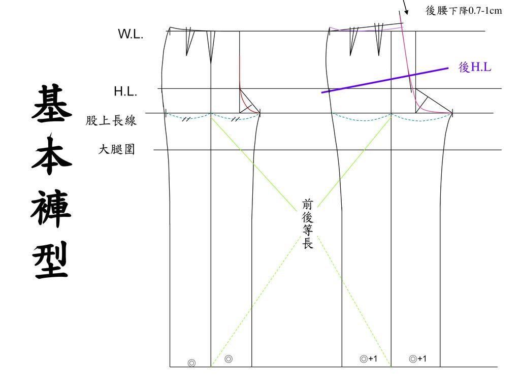 後腰下降0.7-1cm 股上長線 H.L. W.L. 大腿圍 後H.L 前後等長 ◎ ◎+1 基本 褲 型