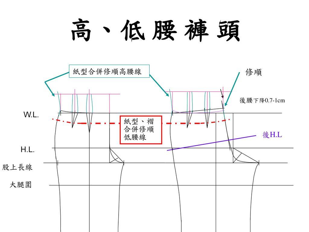 高、低 腰 褲 頭 修順 紙型合併修順高腰線 W.L. 紙型、褶合併修順低腰線 後H.L H.L. 股上長線 大腿圍 後腰下降0.7-1cm