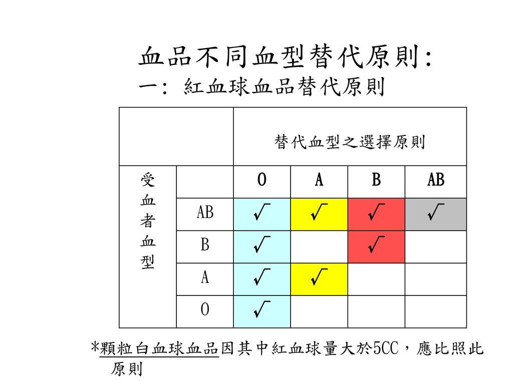 血品不同血型替代原則: 一: 紅血球血品替代原則 替代血型之選擇原則 受 血 者 型 O A B AB √
