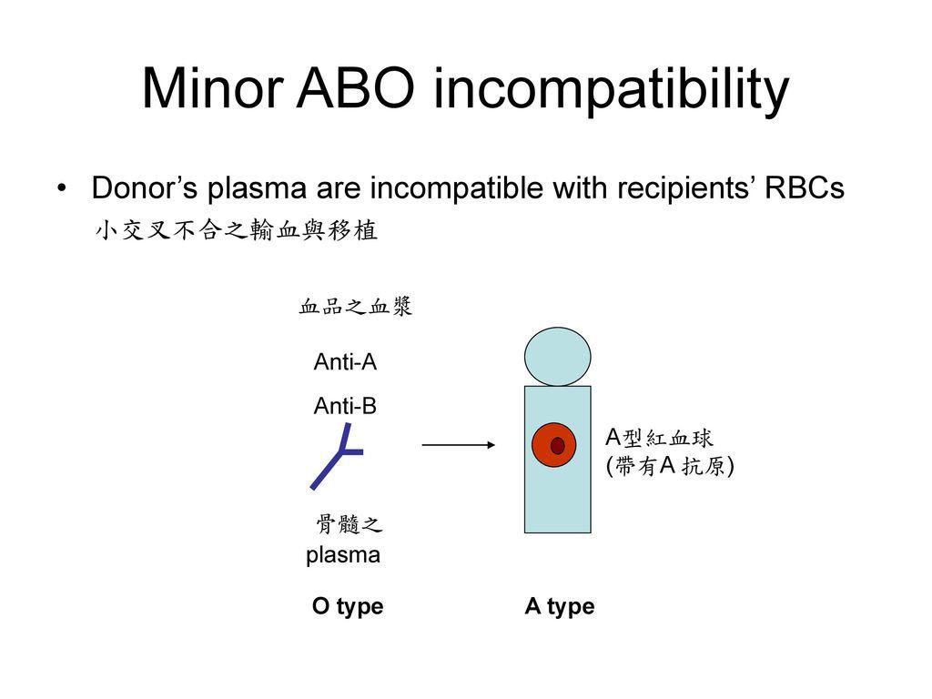 Minor ABO incompatibility