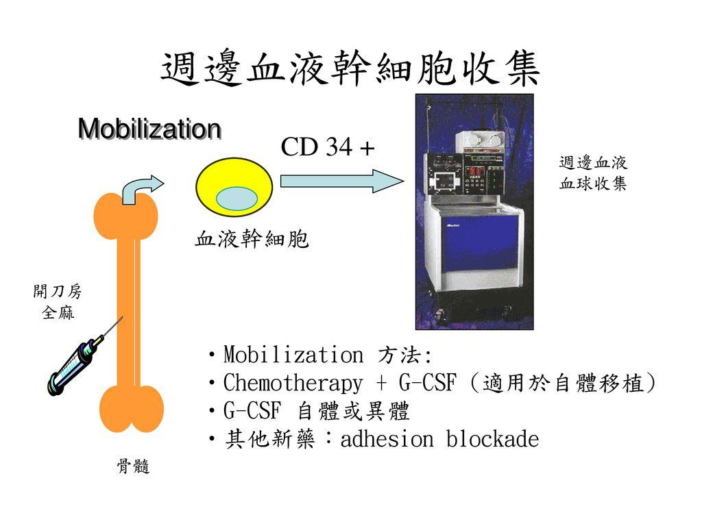週邊血液幹細胞收集 Mobilization CD 34 + 血液幹細胞 Mobilization 方法:
