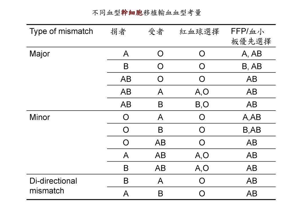 Di-directional mismatch
