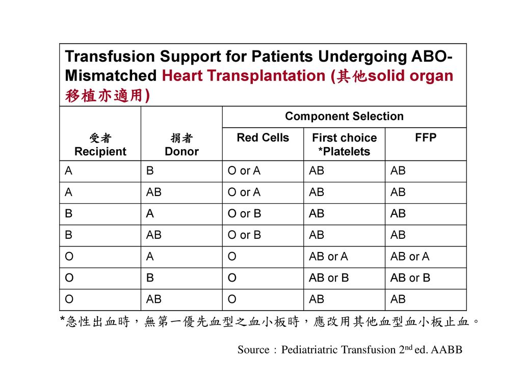 Transfusion Support for Patients Undergoing ABO-Mismatched Heart Transplantation (其他solid organ 移植亦適用)