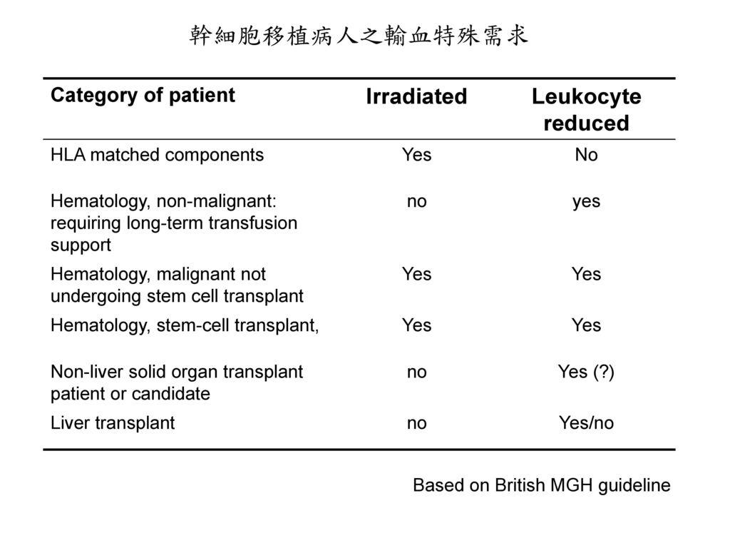 幹細胞移植病人之輸血特殊需求 Irradiated Leukocyte reduced Category of patient