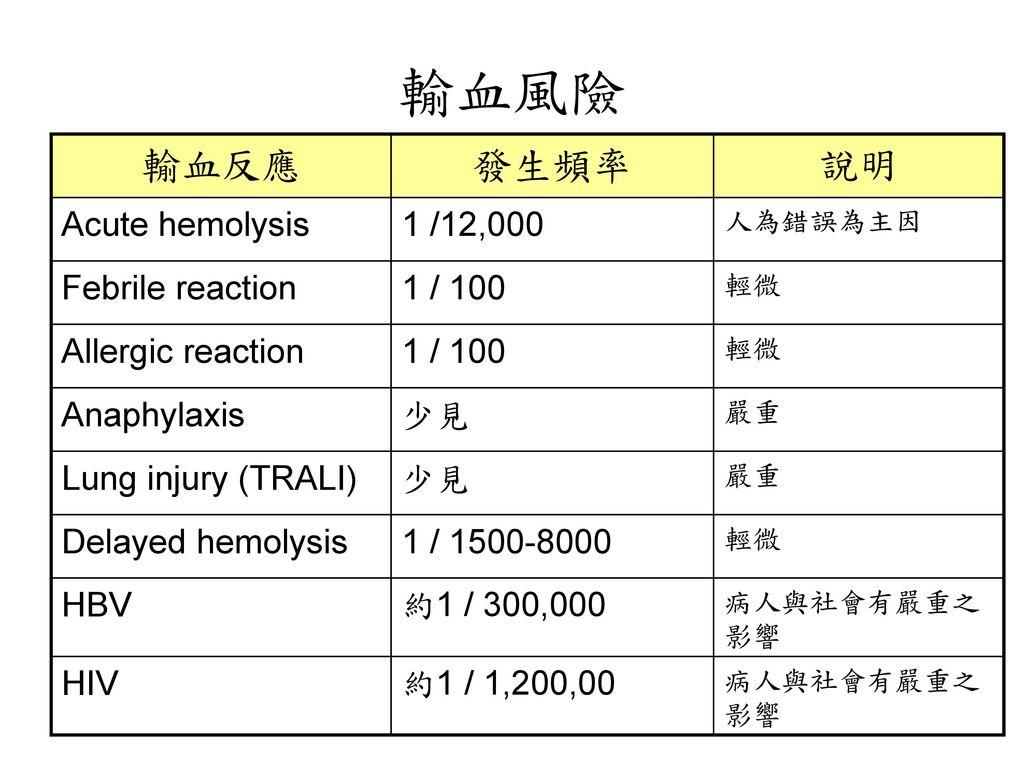 輸血風險 輸血反應 發生頻率 說明 Acute hemolysis 1 /12,000 Febrile reaction 1 / 100