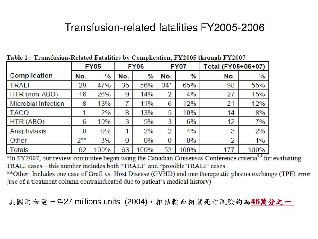 Transfusion-related fatalities FY2005-2006
