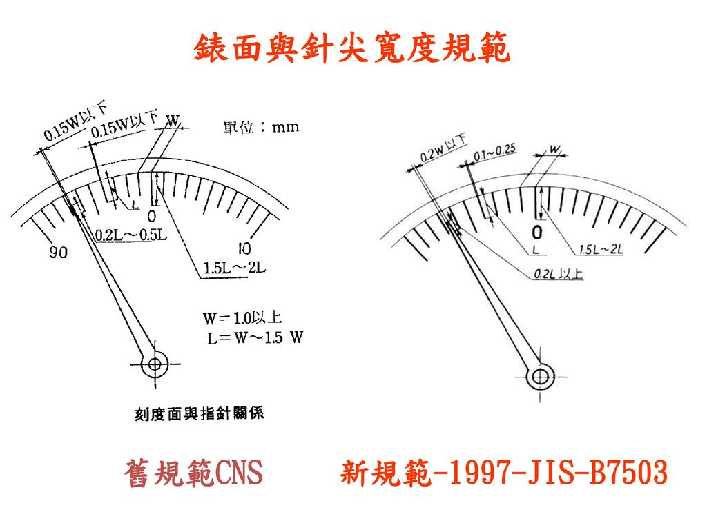 錶面與針尖寬度規範 舊規範CNS 新規範-1997-JIS-B7503