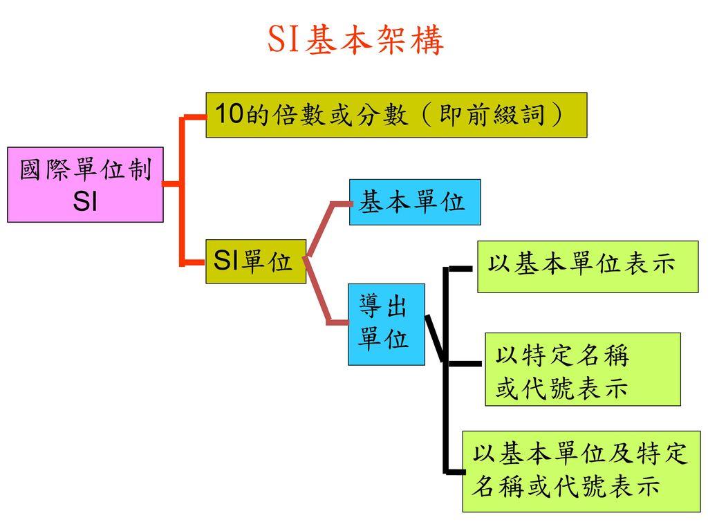 SI基本架構 10的倍數或分數(即前綴詞) 國際單位制SI 基本單位 SI單位 以基本單位表示 導出 單位 以特定名稱 或代號表示