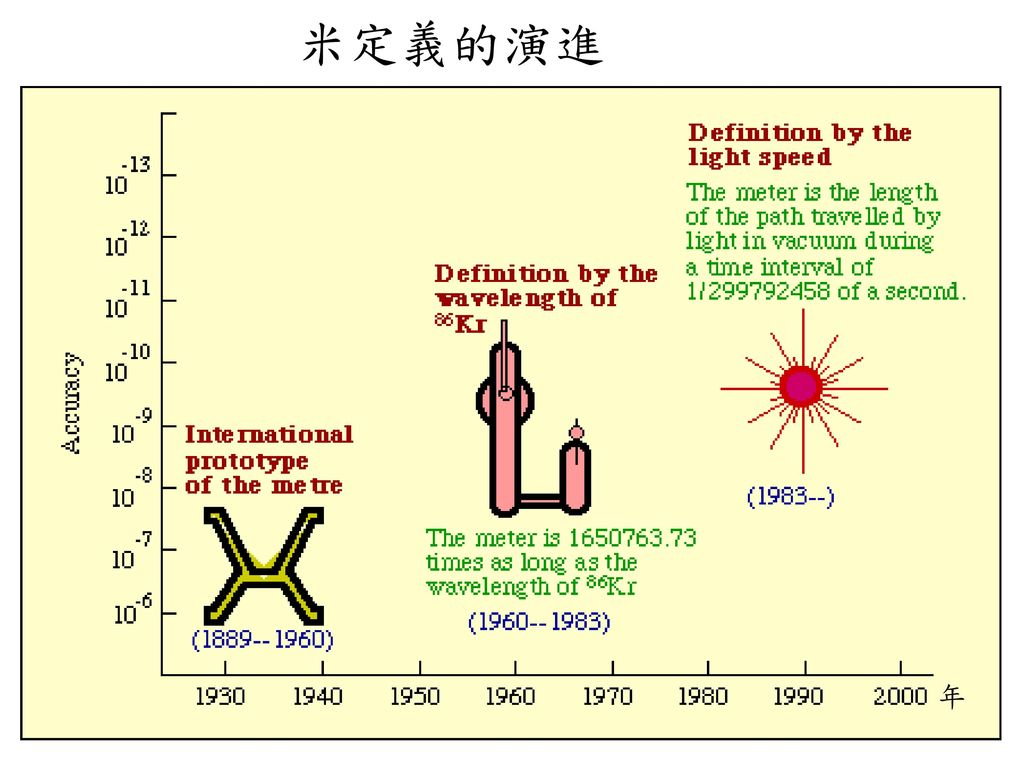 米定義的演進 年