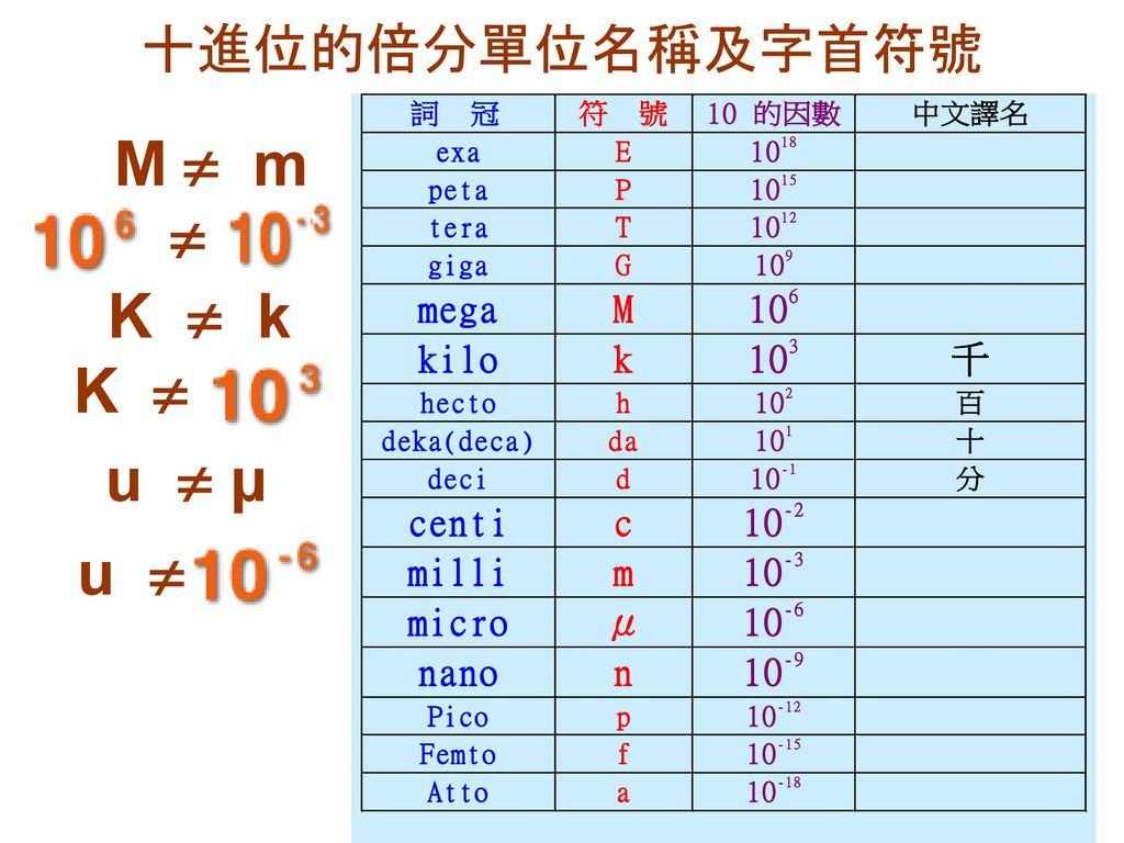 十進位的倍分單位名稱及字首符號 M  m  K  k K  u  μ u 