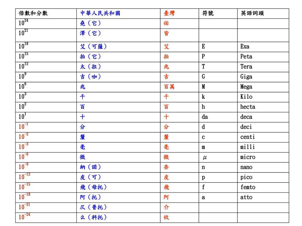 倍數和分數 中華人民共和國. 臺灣. 符號. 英語詞頭. 1024. 堯(它) 佑. 1021. 澤(它) 皆. 1018. 艾(可薩) 艾. E. Exa. 1015.