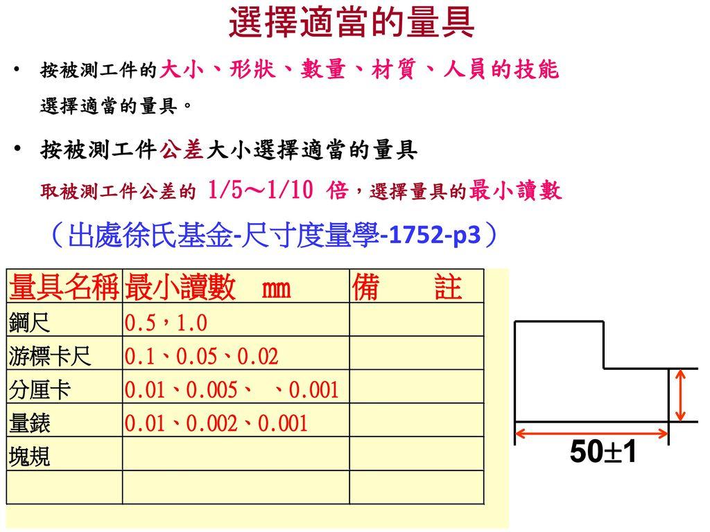 選擇適當的量具 按被測工件的大小、形狀、數量、材質、人員的技能 選擇適當的量具。 按被測工件公差大小選擇適當的量具 取被測工件公差的 1/5~1/10 倍,選擇量具的最小讀數 (出處徐氏基金-尺寸度量學-1752-p3)