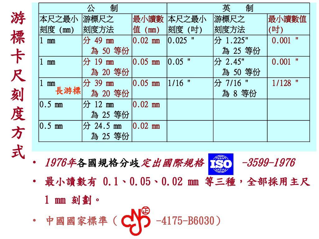 游 標 卡 尺 刻 度 方 式 1976年各國規格分歧定出國際規格 -3599-1976