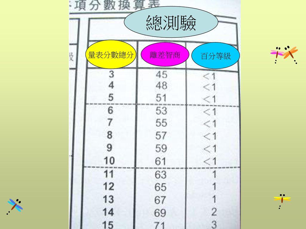 總測驗 量表分數總分 離差智商 百分等級
