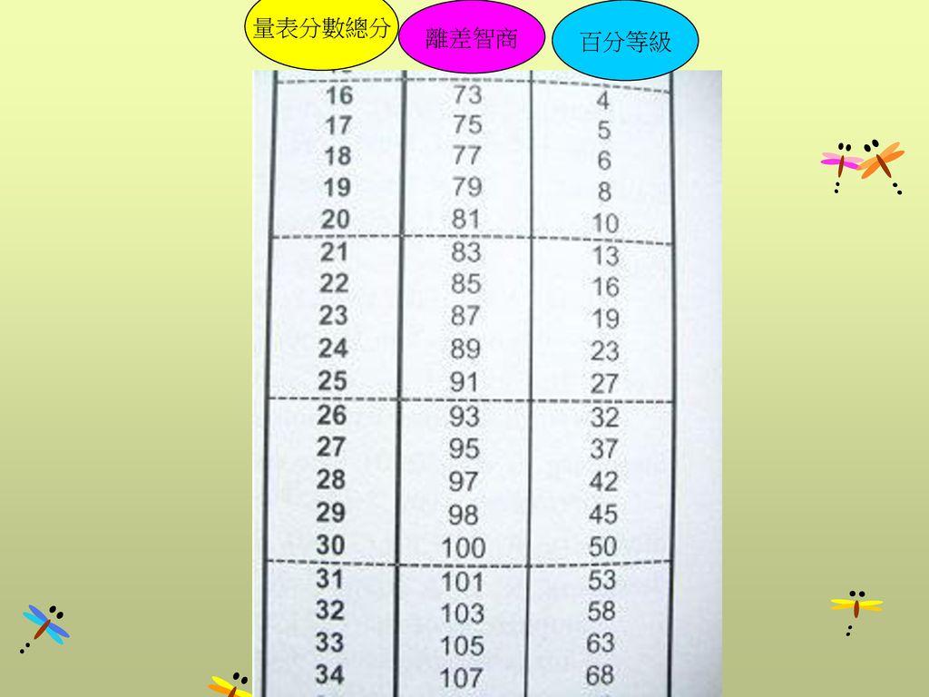 量表分數總分 離差智商 百分等級