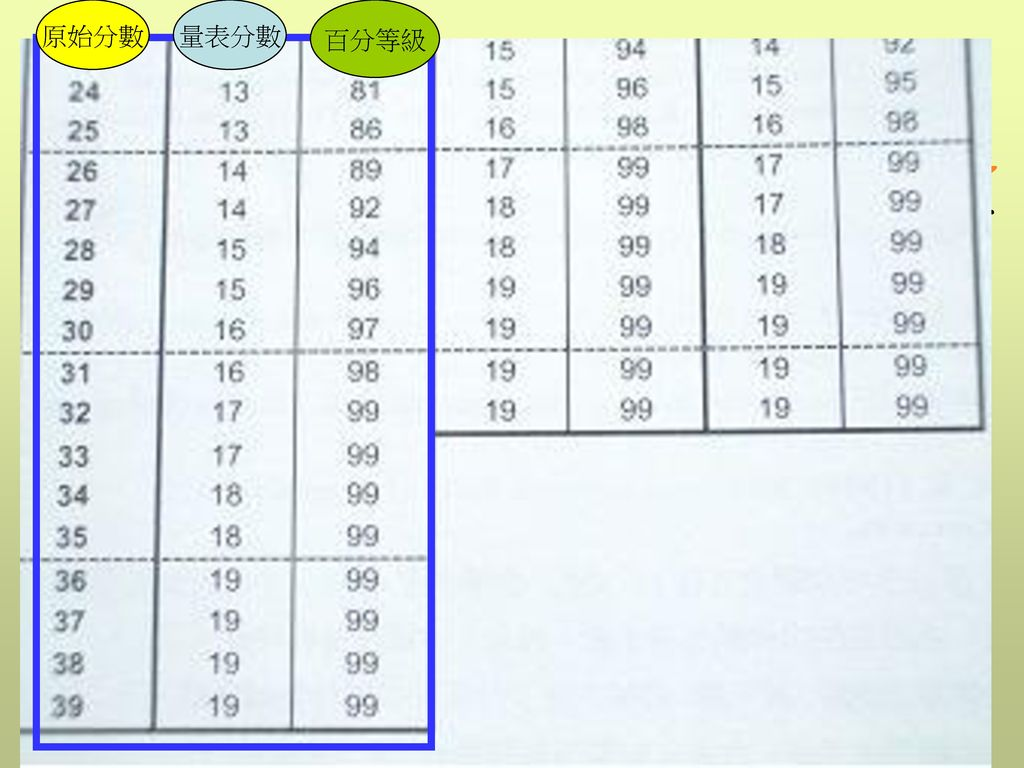 原始分數 量表分數 百分等級