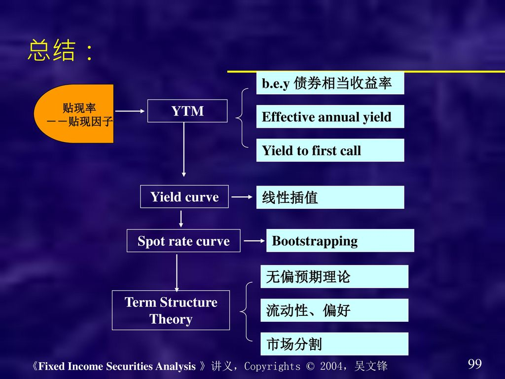 总结: b.e.y 债券相当收益率 YTM Effective annual yield Yield to first call