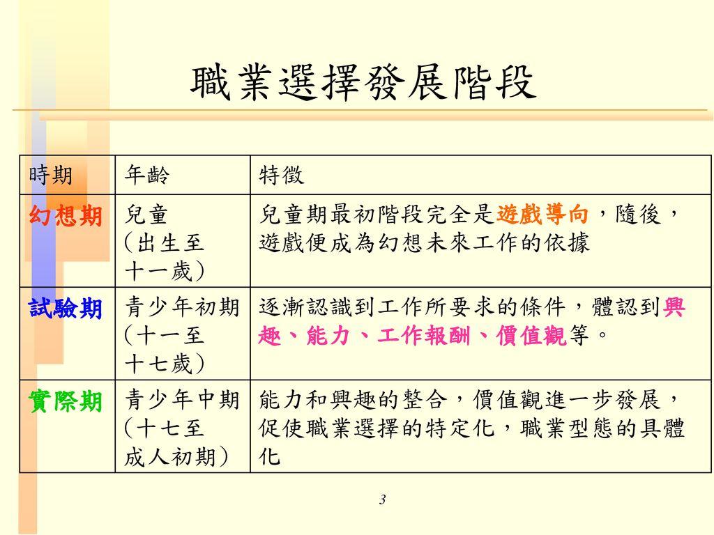 職業選擇發展階段 幻想期 試驗期 實際期 時期 年齡 特徵 兒童 (出生至 十一歲)