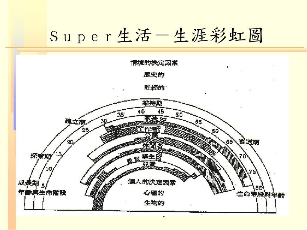 Super生活-生涯彩虹圖