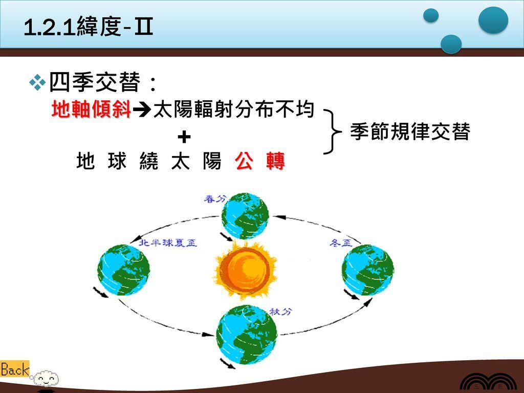 1.2.1緯度-Ⅱ 四季交替: 地軸傾斜太陽輻射分布不均 + 地 球 繞 太 陽 公 轉 季節規律交替