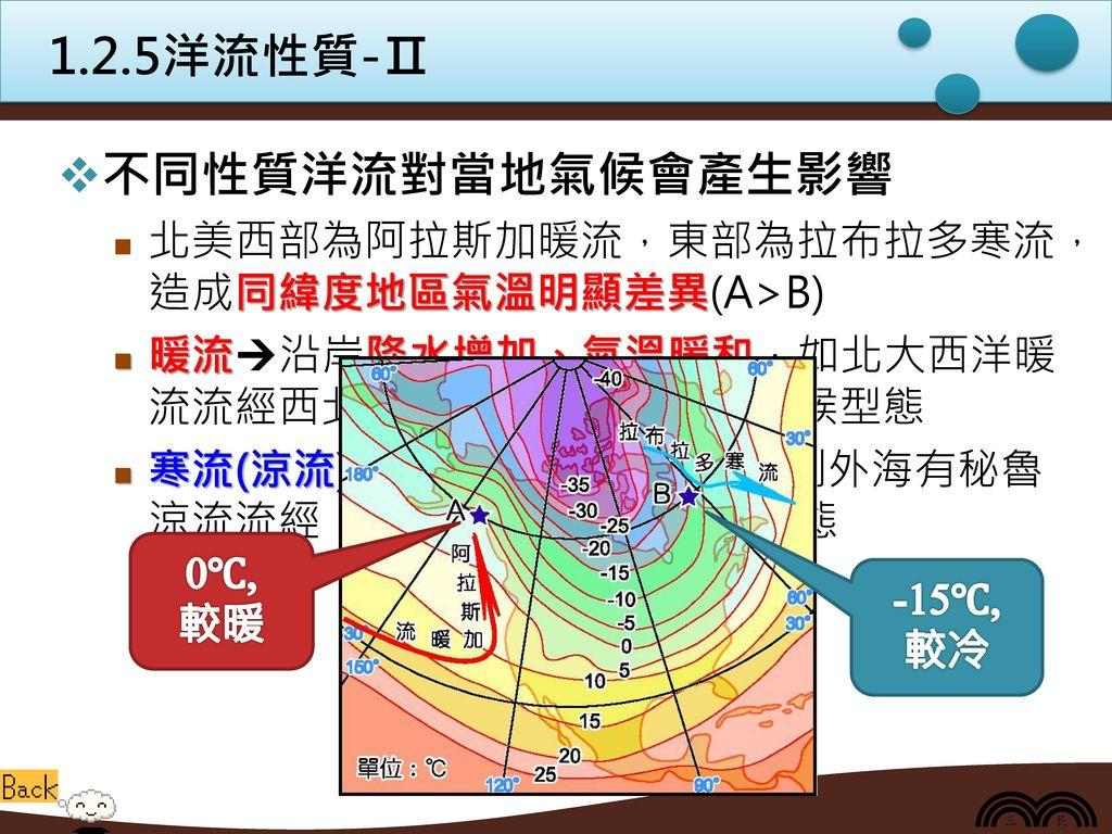 1.2.5洋流性質-Ⅱ 不同性質洋流對當地氣候會產生影響