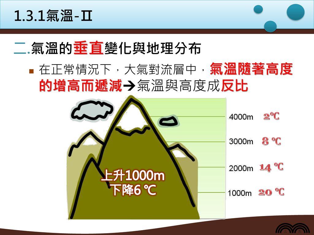 1.3.1氣溫-Ⅱ 氣溫的垂直變化與地理分布 在正常情況下,大氣對流層中,氣溫隨著高度的增高而遞減氣溫與高度成反比