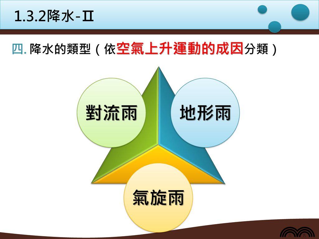 1.3.2降水-Ⅱ 降水的類型(依空氣上升運動的成因分類) 氣旋雨 對流雨 地形雨
