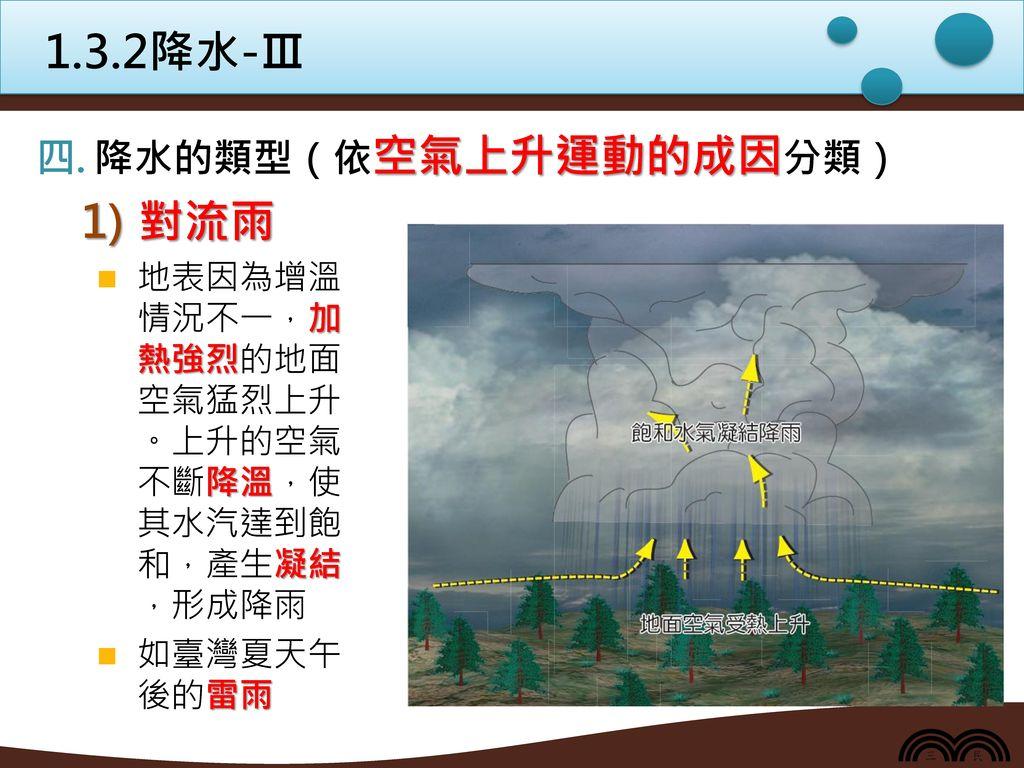 1.3.2降水-Ⅲ 對流雨 降水的類型(依空氣上升運動的成因分類)